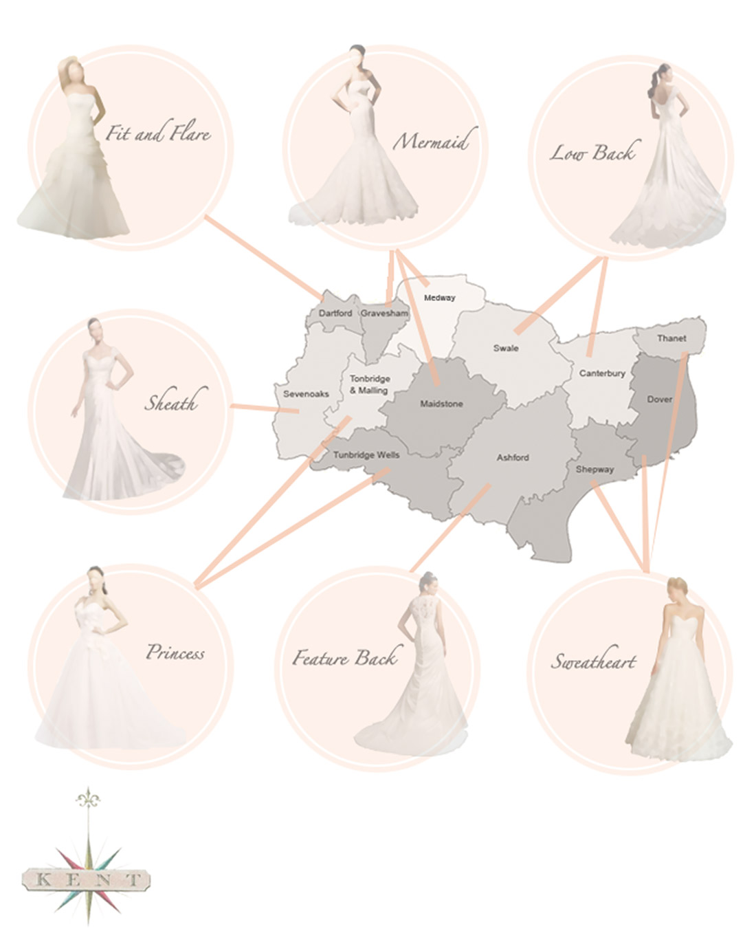 Chilham Bridal Blog | What Are The 7 Most Popular Wedding Dresses In Kent?
